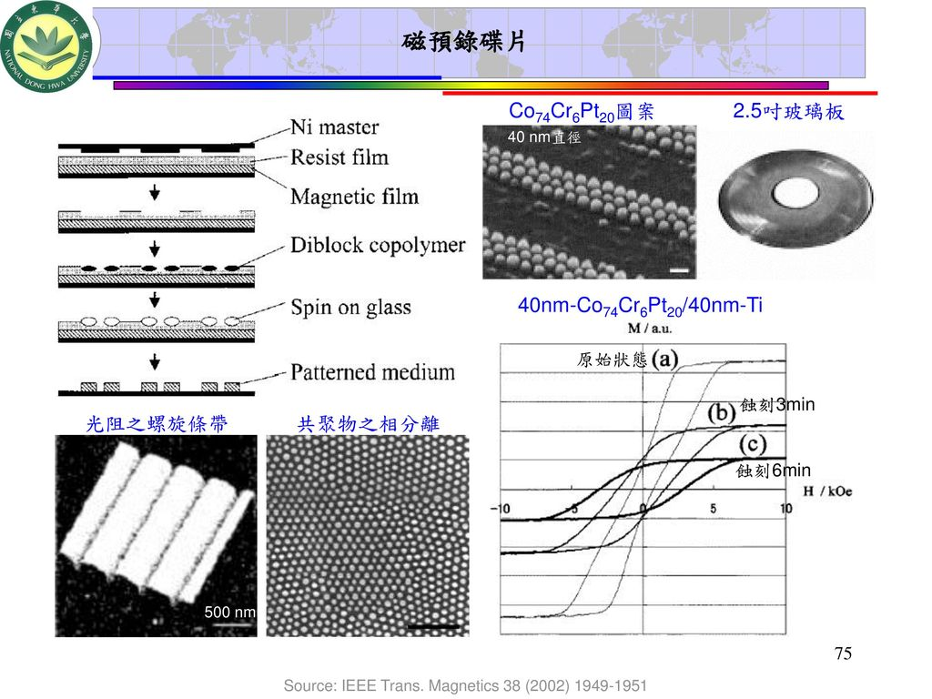 Source: IEEE Trans. Magnetics 38 (2002)