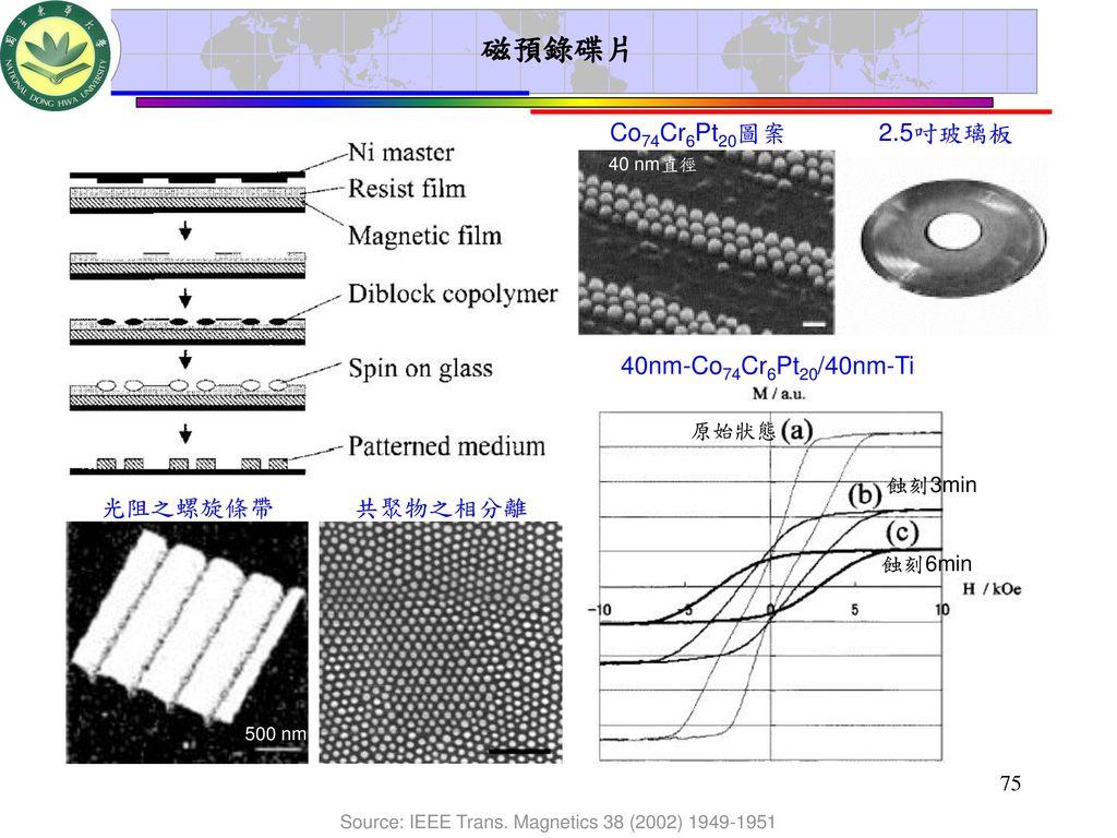 Source: IEEE Trans. Magnetics 38 (2002) 1949-1951