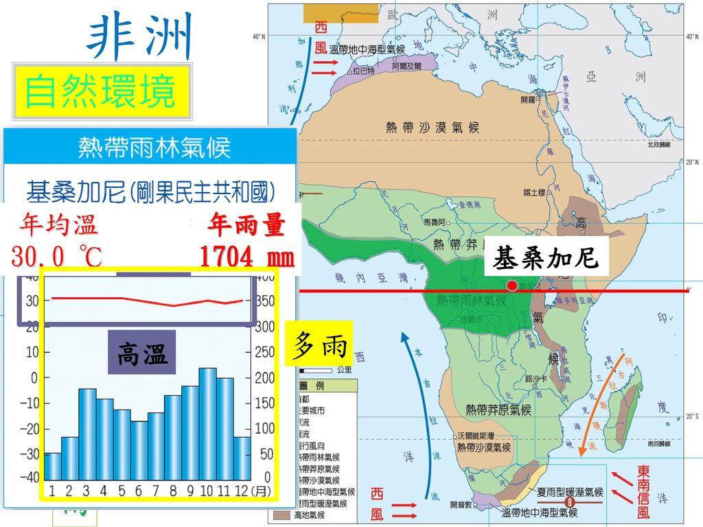 非洲 自然環境 氣侯 熱帶雨林氣候 植被:雨林 特徵:全年高溫多雨 成因:緯度低 分布:赤道附近 多雨 年均溫 30.0 ℃ 年雨量