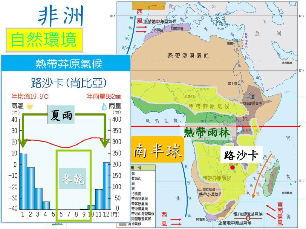 非洲 自然環境 氣侯 南半球 熱帶莽原氣候 特徵:夏雨冬乾 成因:太陽直射位置 分布:雨林區兩側 南北移動 夏雨 熱帶雨林 路沙卡 冬乾
