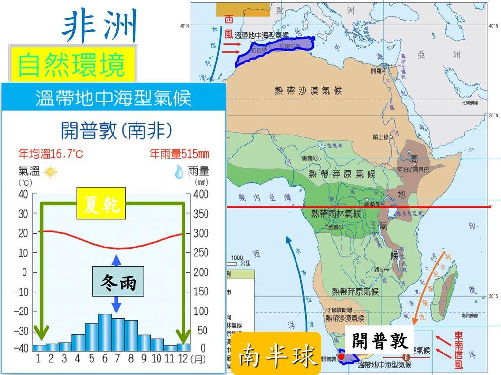 非洲 自然環境 氣侯 南半球 溫帶地中海型氣候 分布:北非西北沿海 成因:行星風系隨 特徵:夏乾冬雨 、南非西南隅 季節移動 夏乾 冬雨