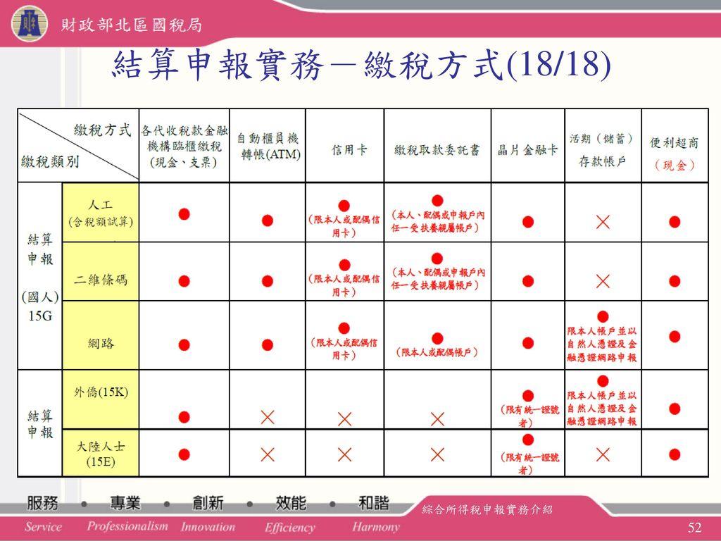 結算申報實務-繳稅方式(18/18) 綜合所得稅申報實務介紹
