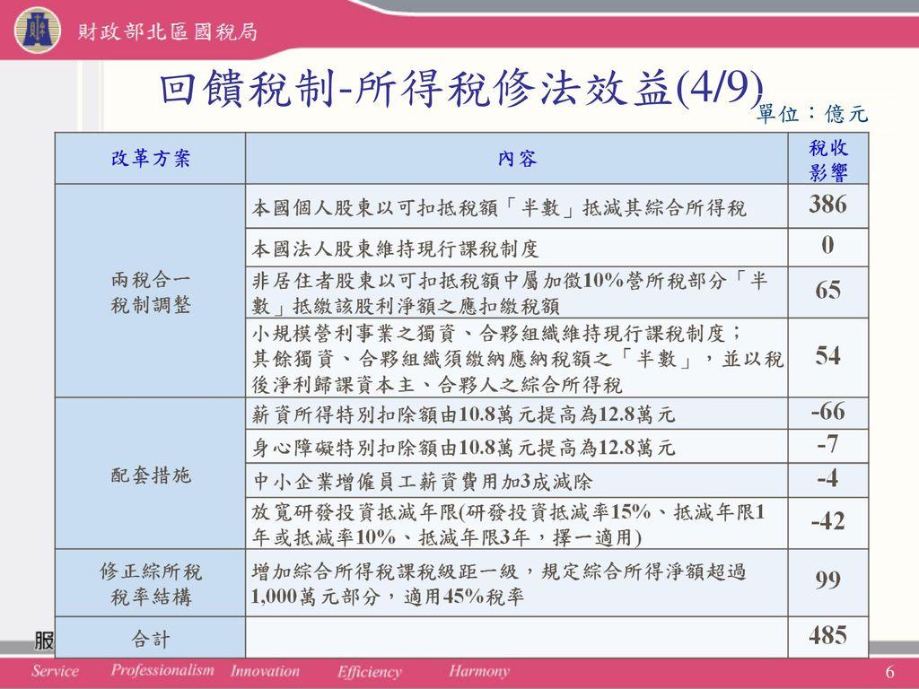 回饋稅制-所得稅修法效益(4/9) 單位:億元 綜合所得稅申報實務介紹 6 6