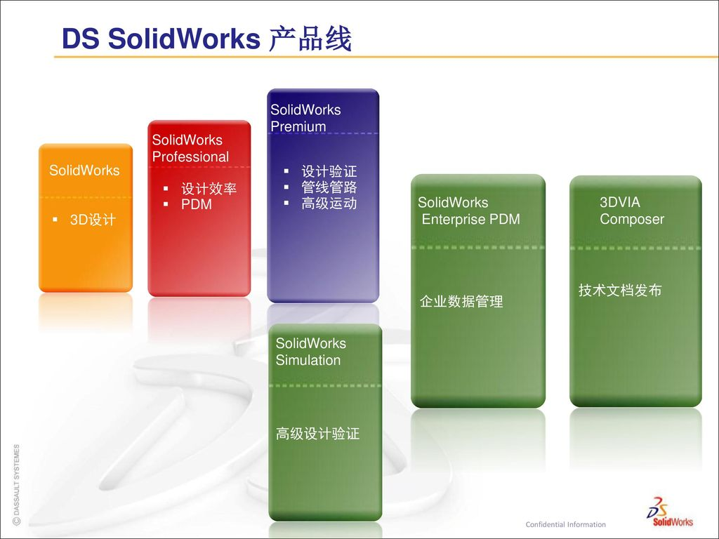 DS SolidWorks 产品线 SolidWorks Premium SolidWorks Professional