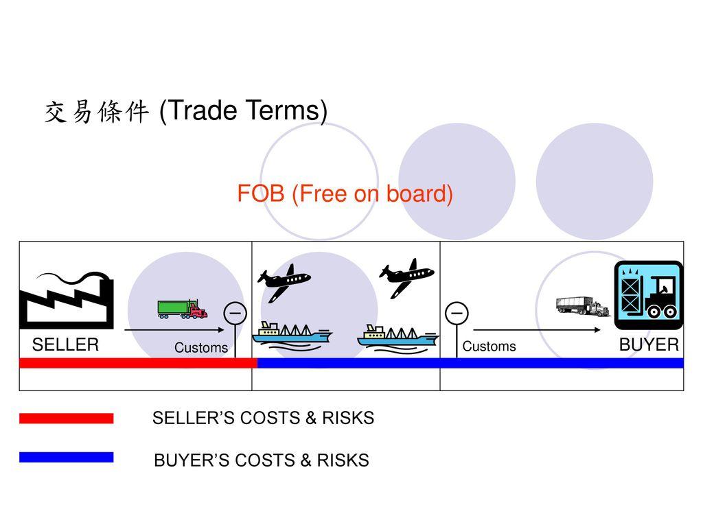交易條件 (Trade Terms) FOB (Free on board) SELLER BUYER