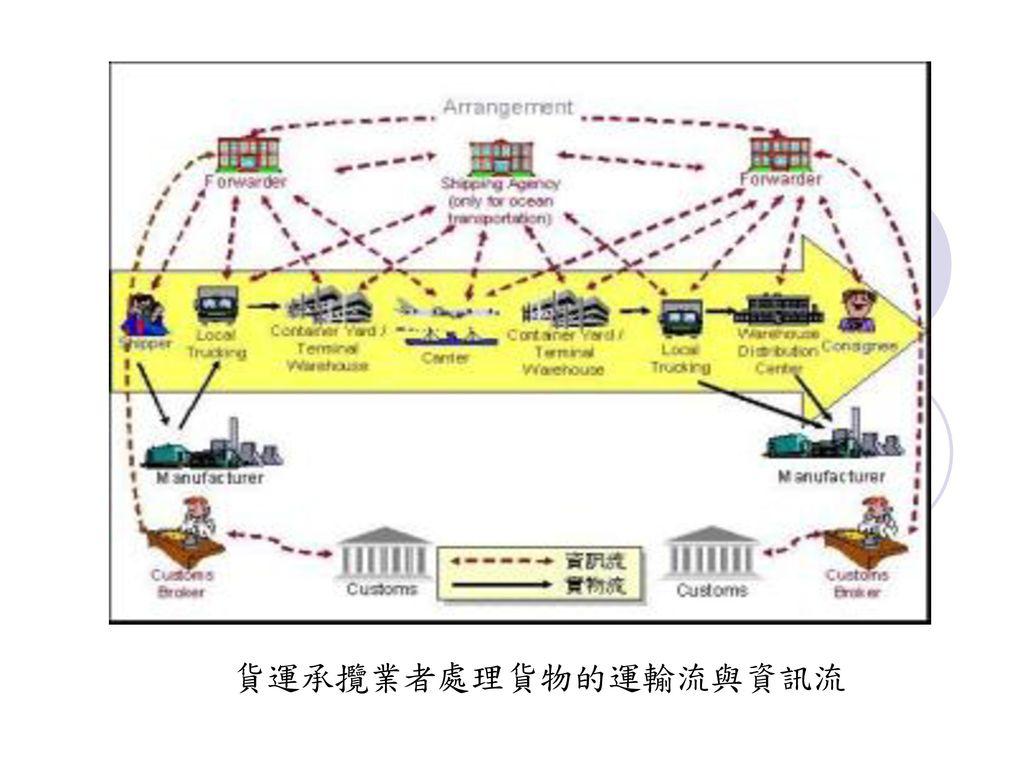 貨運承攬業者處理貨物的運輸流與資訊流
