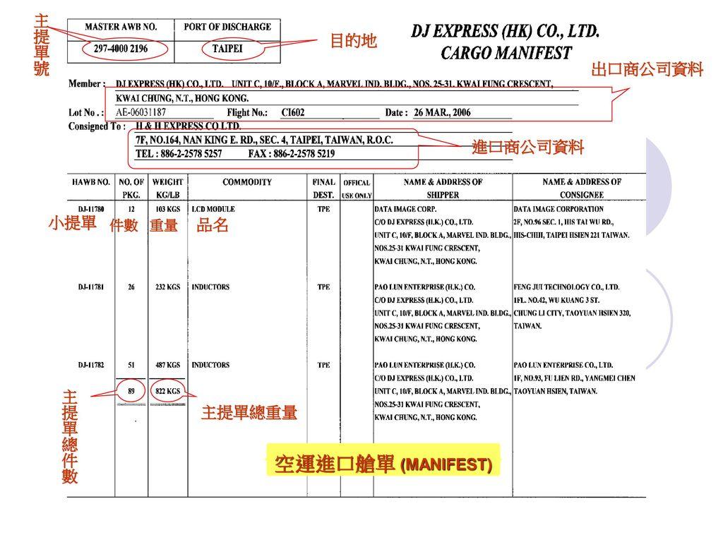 功用:作為進口國貨棧、海關及空運公司傳輸資料