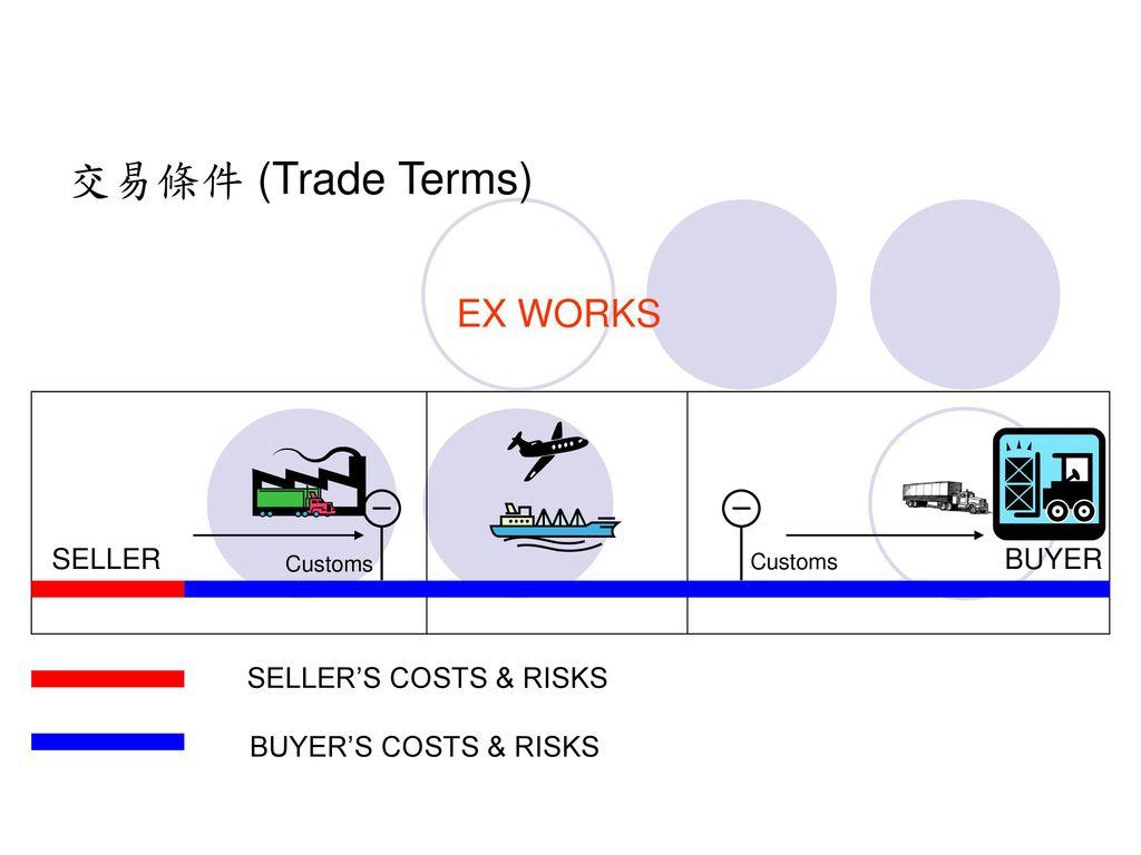 交易條件 (Trade Terms) EX WORKS SELLER BUYER SELLER'S COSTS & RISKS