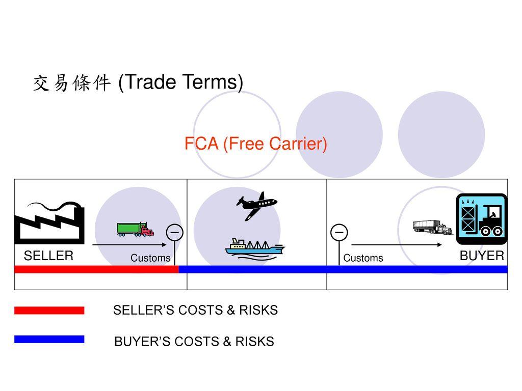 交易條件 (Trade Terms) FCA (Free Carrier) SELLER BUYER