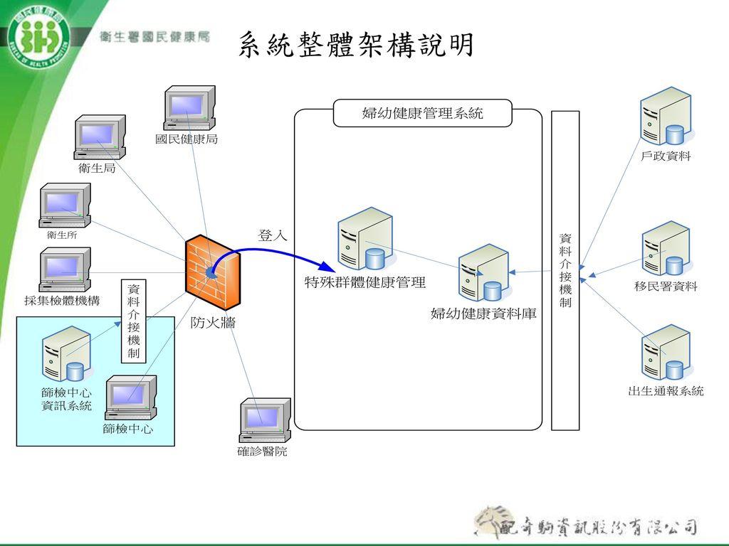 系統整體架構說明