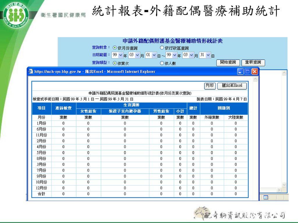統計報表-外籍配偶醫療補助統計