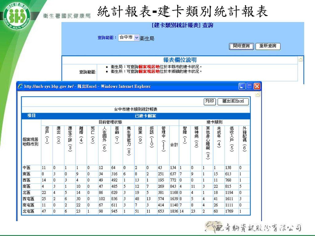 統計報表-建卡類別統計報表
