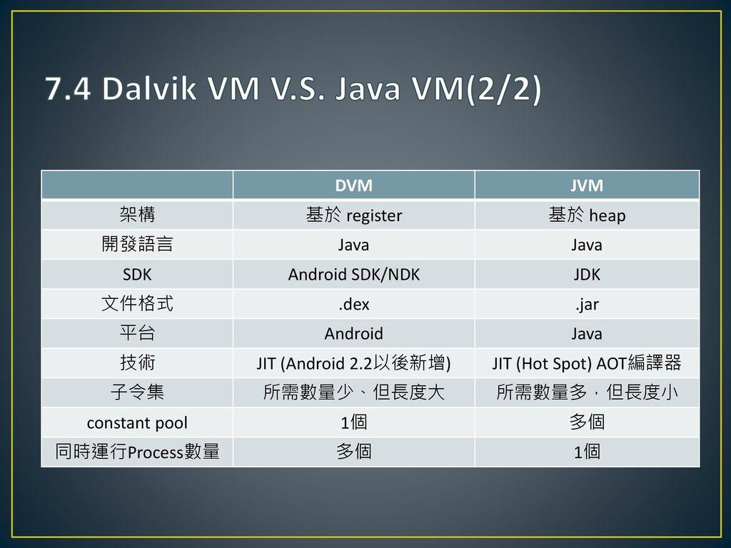 7.4 Dalvik VM V.S. Java VM(2/2) DVM JVM 架構 基於 register 基於 heap 開發語言
