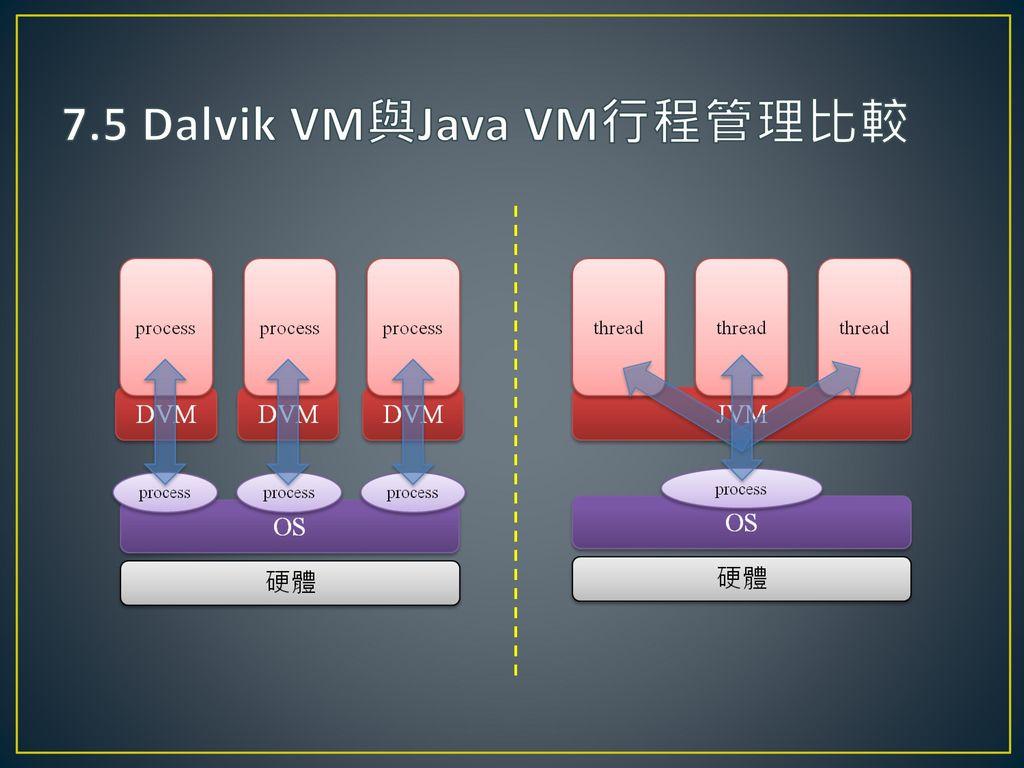 7.5 Dalvik VM與Java VM行程管理比較