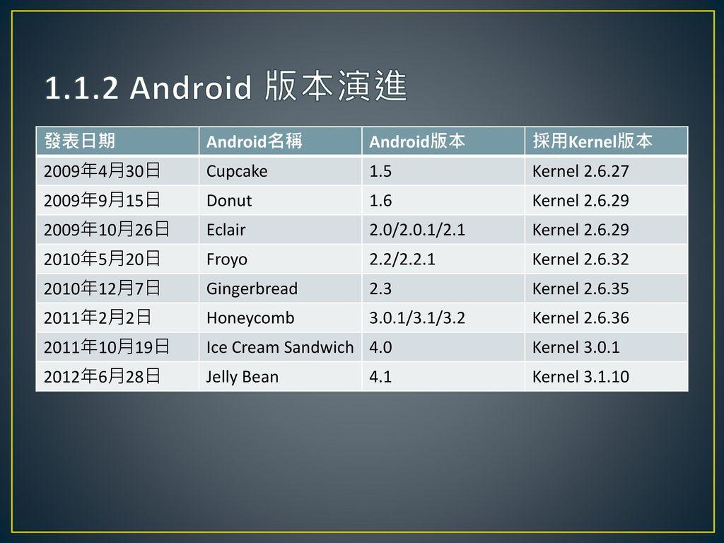 1.1.2 Android 版本演進 發表日期 Android名稱 Android版本 採用Kernel版本 2009年4月30日