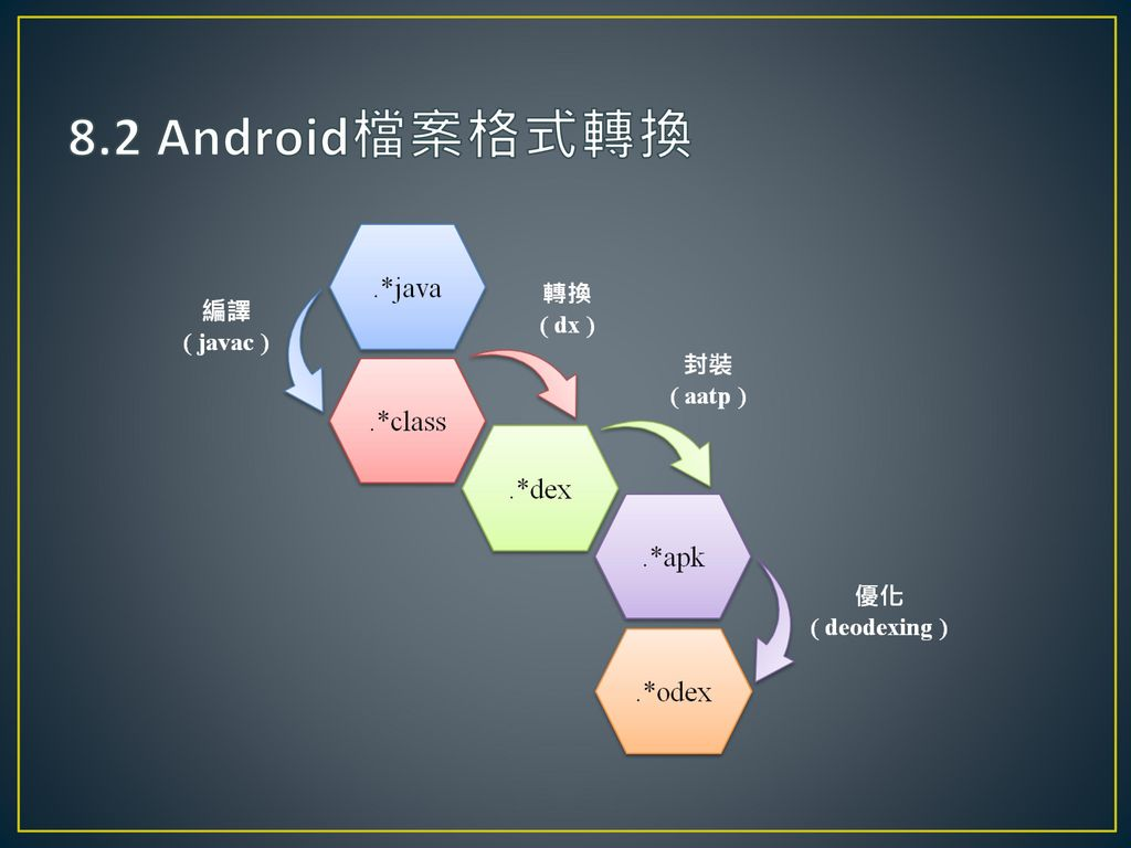 8.2 Android檔案格式轉換