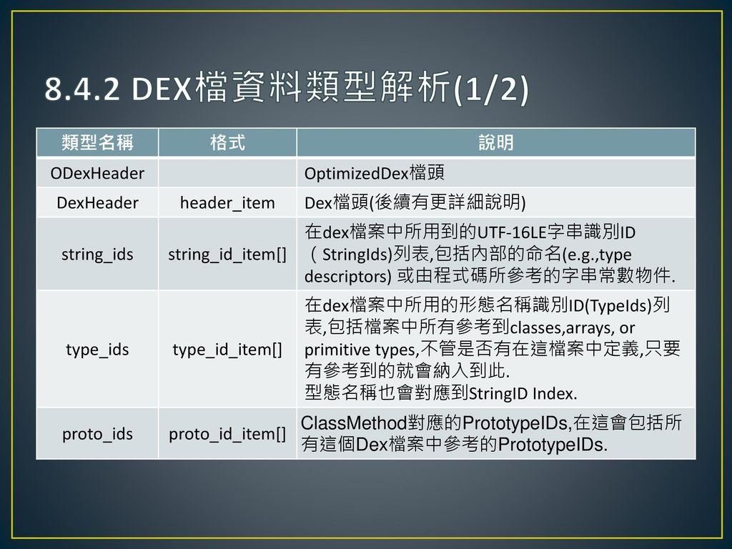 8.4.2 DEX檔資料類型解析(1/2) 類型名稱 格式 說明 ODexHeader OptimizedDex檔頭 DexHeader