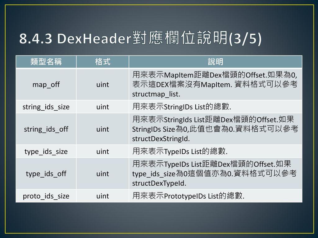 8.4.3 DexHeader對應欄位說明(3/5) 類型名稱 格式 說明 map_off uint