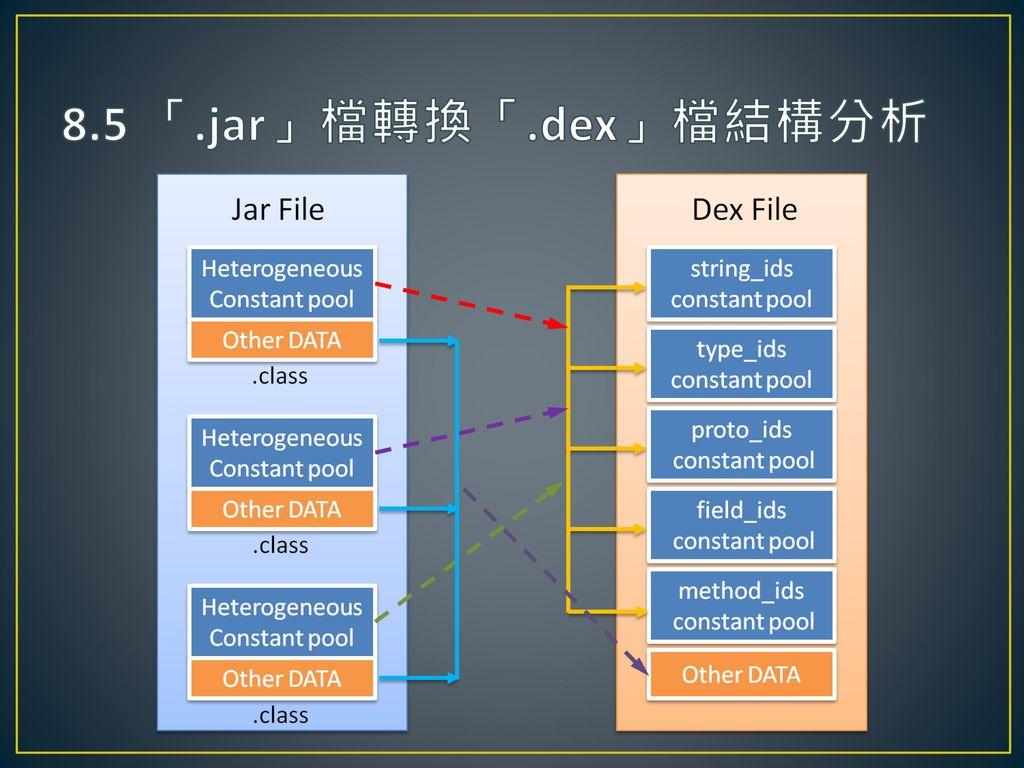 8.5 「.jar」檔轉換「.dex」檔結構分析