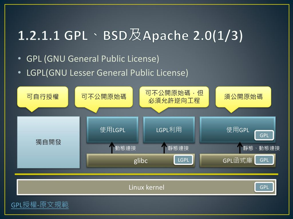 1.2.1.1 GPL、BSD及Apache 2.0(1/3) GPL (GNU General Public License)