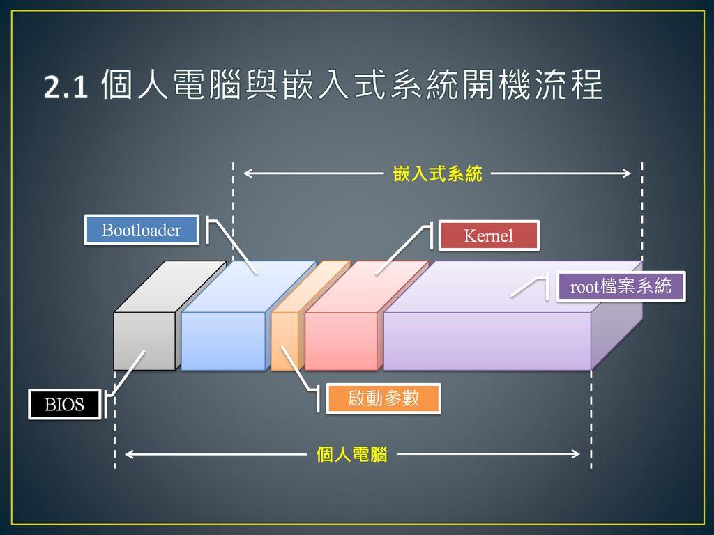 2.1 個人電腦與嵌入式系統開機流程