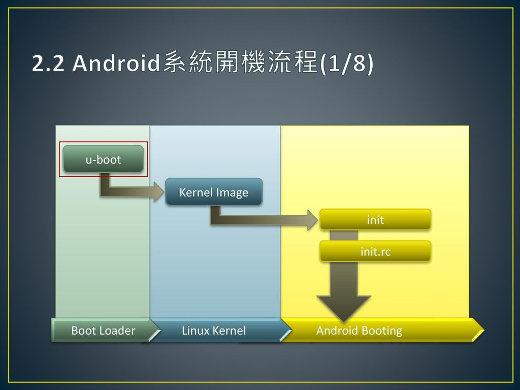 2.2 Android系統開機流程(1/8) u-boot Kernel Image init init.rc Boot Loader
