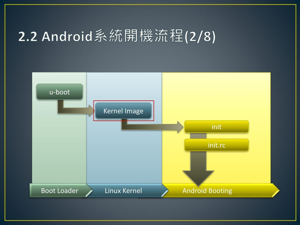 2.2 Android系統開機流程(2/8) u-boot Kernel Image init init.rc Boot Loader