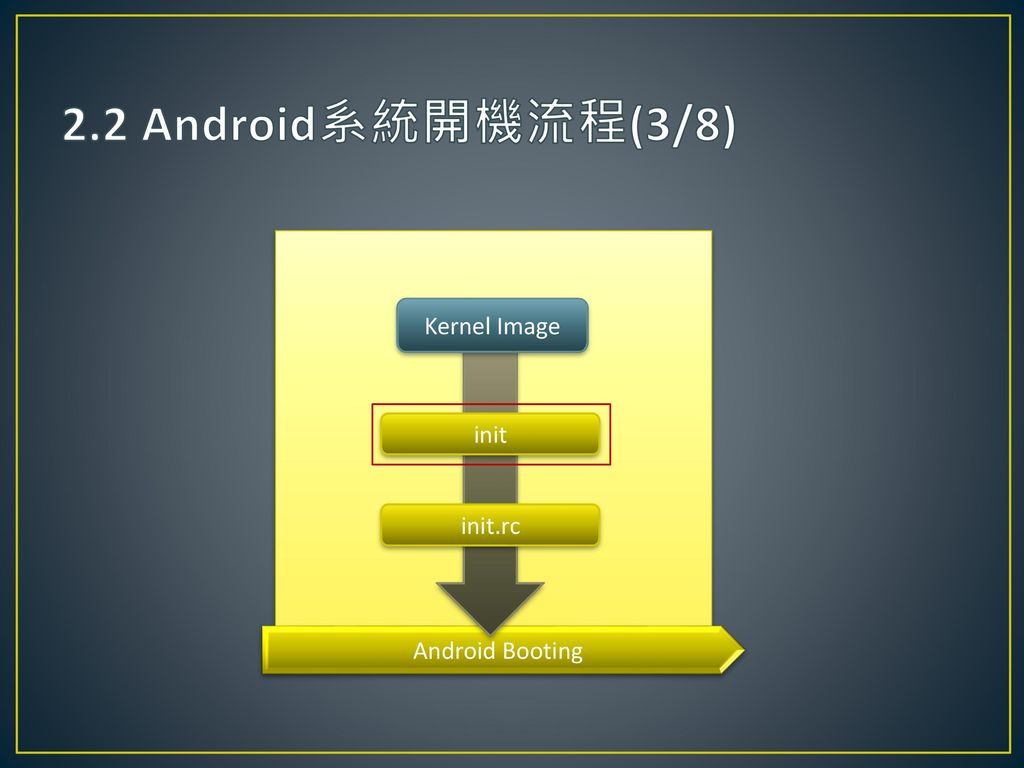 2.2 Android系統開機流程(3/8) Kernel Image init init.rc Android Booting