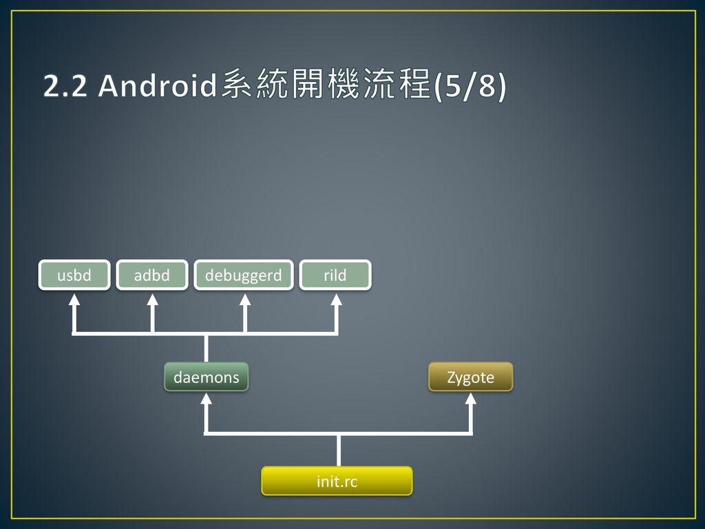2.2 Android系統開機流程(5/8) usbd adbd debuggerd rild daemons Zygote init.rc