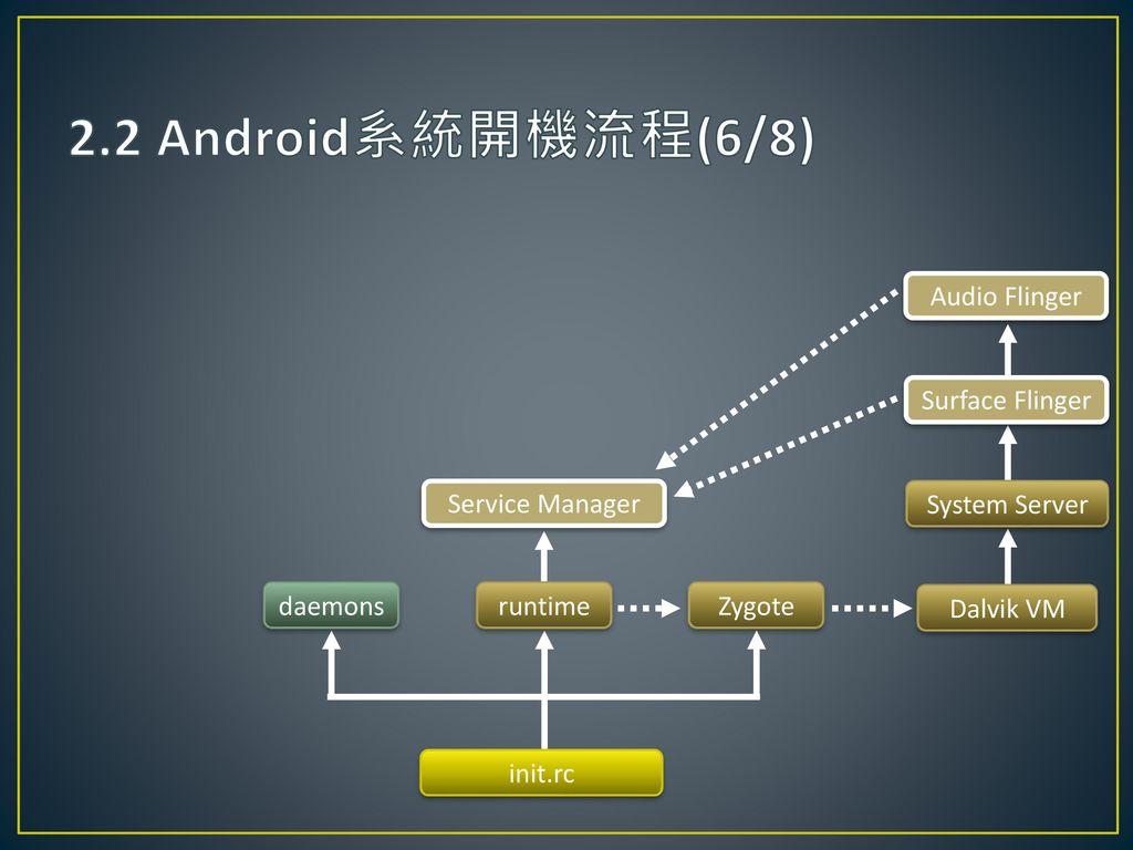 2.2 Android系統開機流程(6/8) Audio Flinger Surface Flinger Service Manager