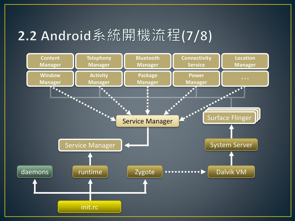 2.2 Android系統開機流程(7/8) Zygote daemons Service Manager System Server