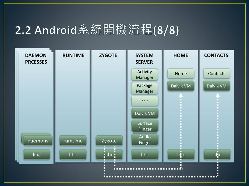 2.2 Android系統開機流程(8/8) DAEMON PRCESSES RUNTIME ZYGOTE SYSTEM SERVER