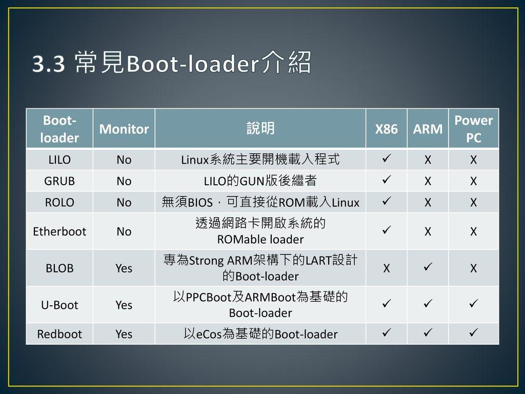 3.3 常見Boot-loader介紹 Boot-loader Monitor 說明 X86 ARM PowerPC LILO No