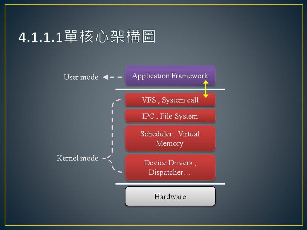 4.1.1.1單核心架構圖