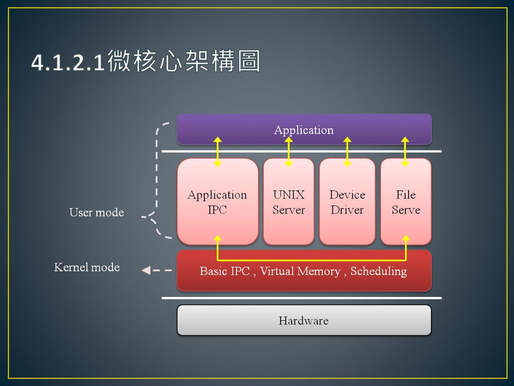 4.1.2.1微核心架構圖