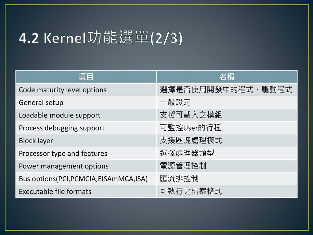 4.2 Kernel功能選單(2/3) 項目 名稱 Code maturity level options