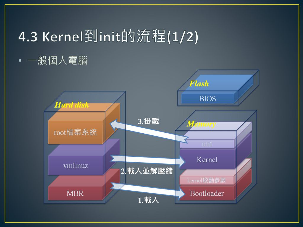 4.3 Kernel到init的流程(1/2) 一般個人電腦