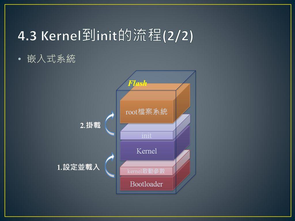 4.3 Kernel到init的流程(2/2) 嵌入式系統