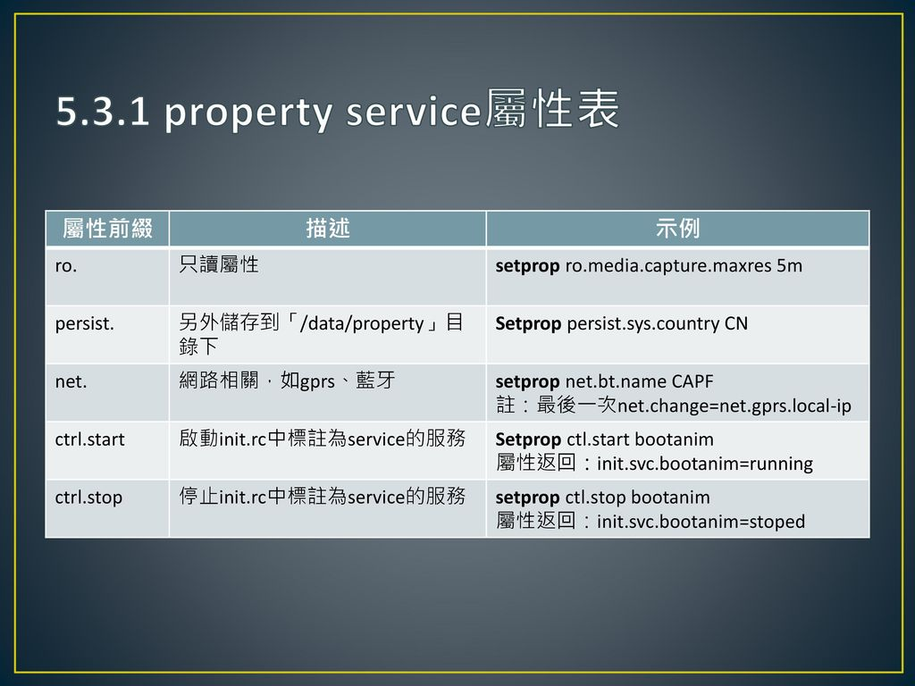 5.3.1 property service屬性表 屬性前綴 描述 示例 ro. 只讀屬性
