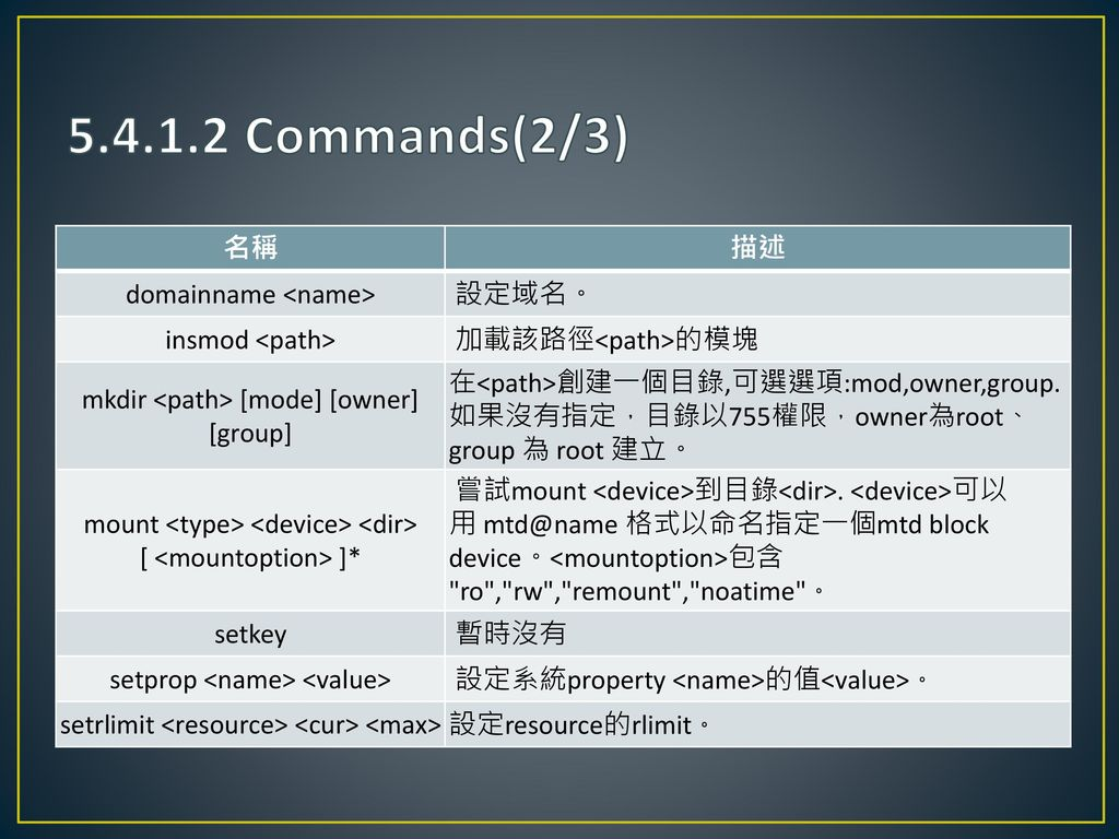 5.4.1.2 Commands(2/3) 名稱 描述 domainname <name> 設定域名。