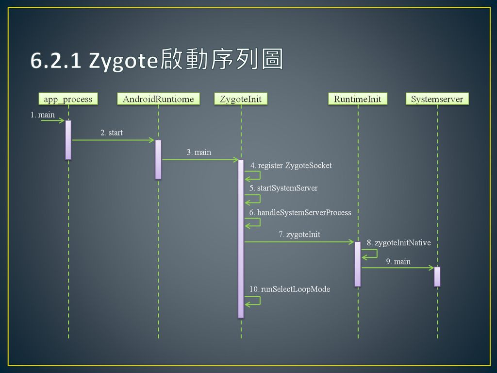 6.2.1 Zygote啟動序列圖