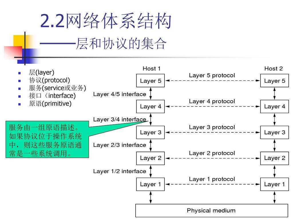 2.2网络体系结构 ——层和协议的集合 服务由一组原语描述。如果协议位于操作系统中,则这些服务原语通常是一些系统调用。 层(layer)