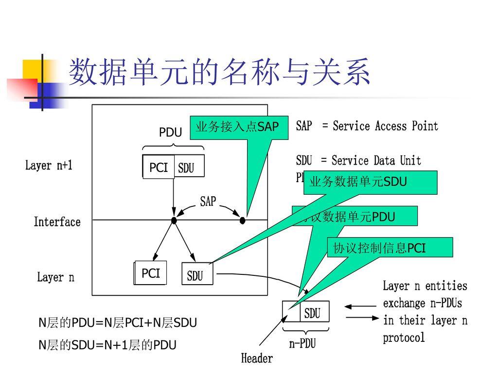 数据单元的名称与关系 业务接入点SAP PDU PCI 业务数据单元SDU 协议数据单元PDU 协议控制信息PCI PCI
