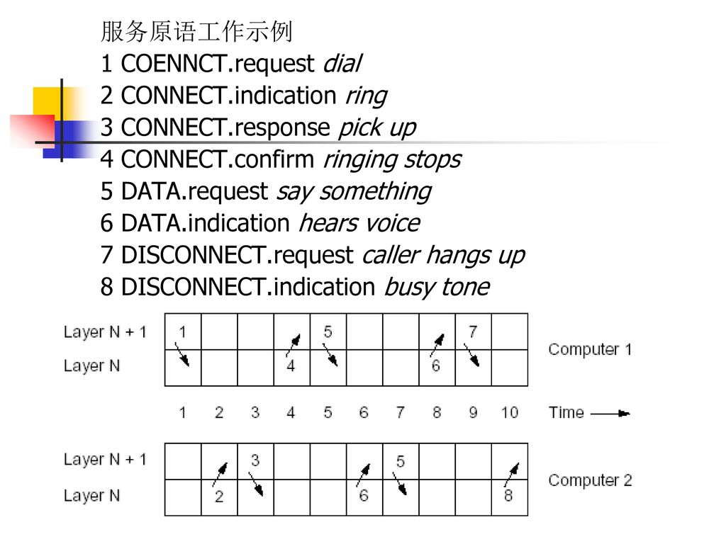 服务原语工作示例 1 COENNCT.request dial. 2 CONNECT.indication ring. 3 CONNECT.response pick up. 4 CONNECT.confirm ringing stops.