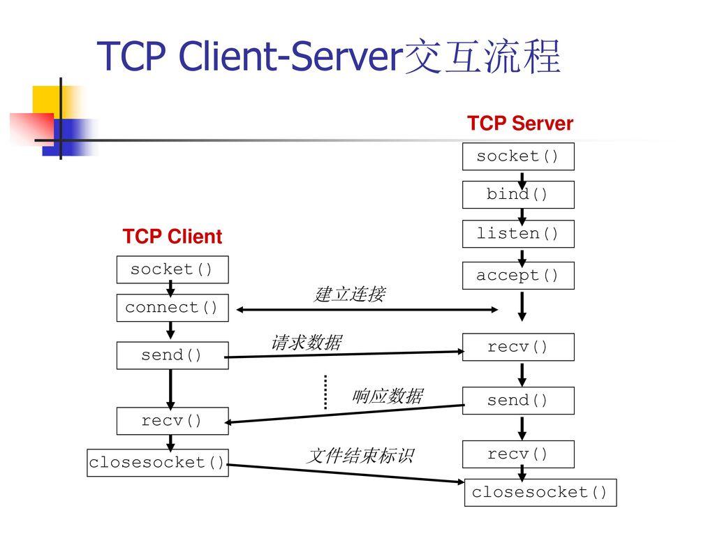 TCP Client-Server交互流程