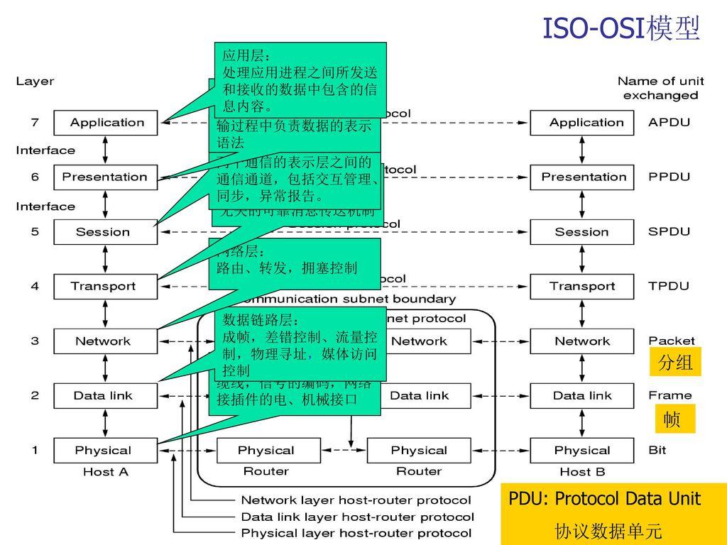 ISO-OSI模型 分组 帧 PDU: Protocol Data Unit 协议数据单元 应用层: