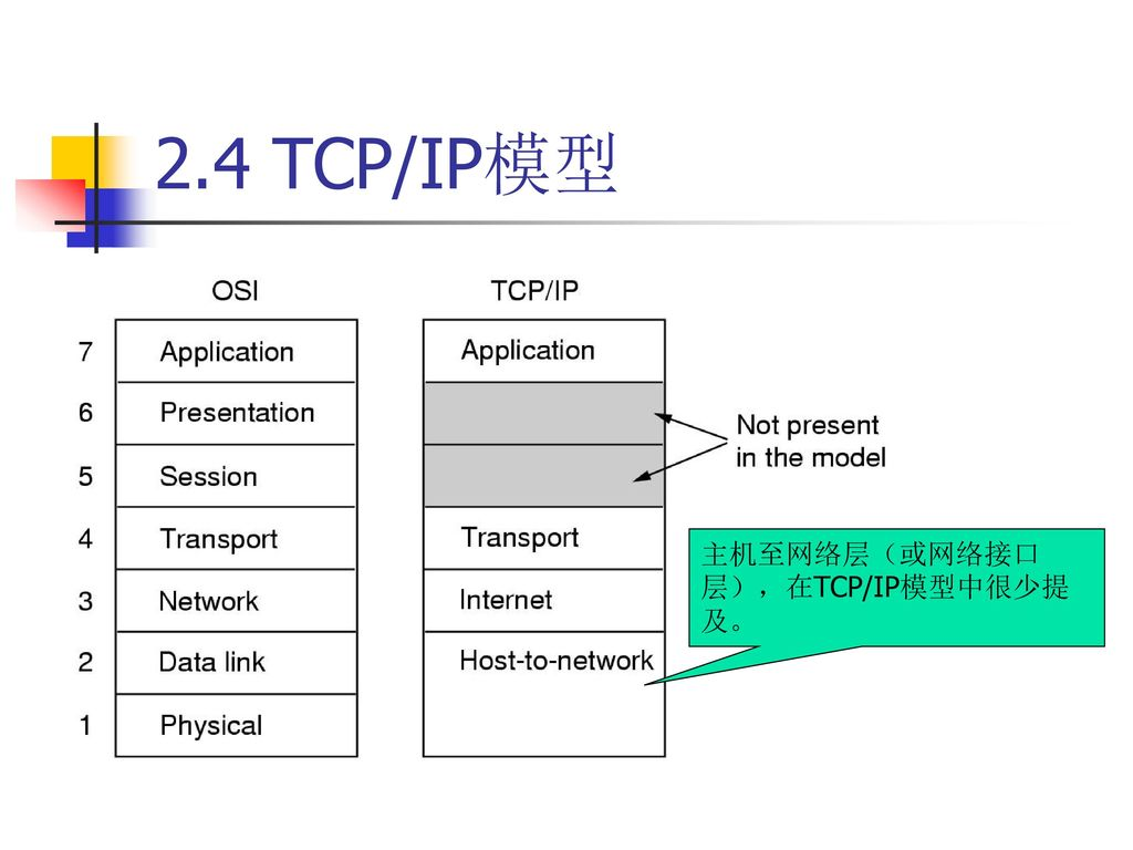 2.4 TCP/IP模型 主机至网络层(或网络接口层),在TCP/IP模型中很少提及。