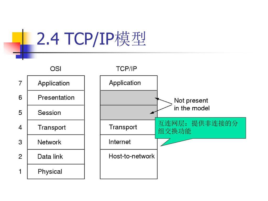2.4 TCP/IP模型 互连网层:提供非连接的分组交换功能