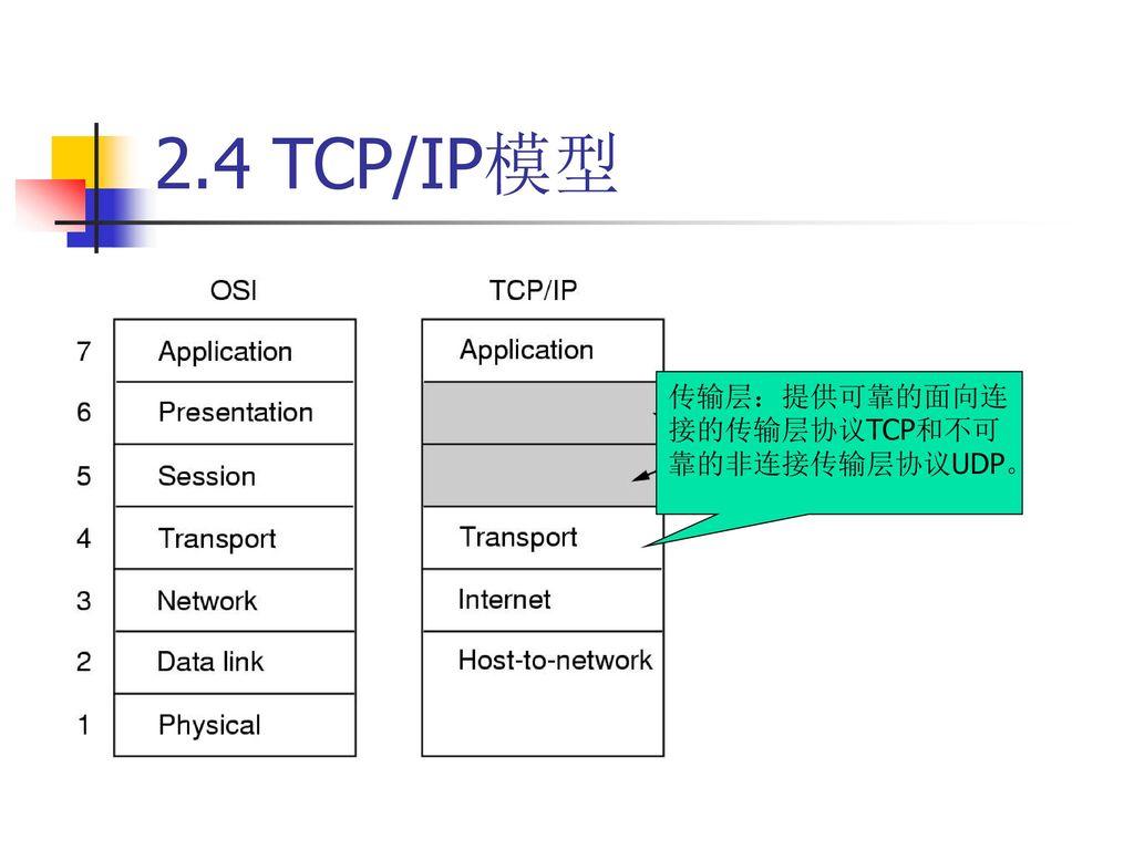 2.4 TCP/IP模型 传输层:提供可靠的面向连接的传输层协议TCP和不可靠的非连接传输层协议UDP。