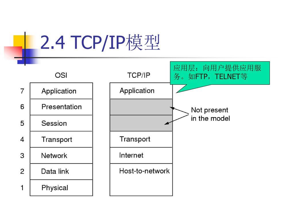 2.4 TCP/IP模型 应用层:向用户提供应用服务。如FTP,TELNET等